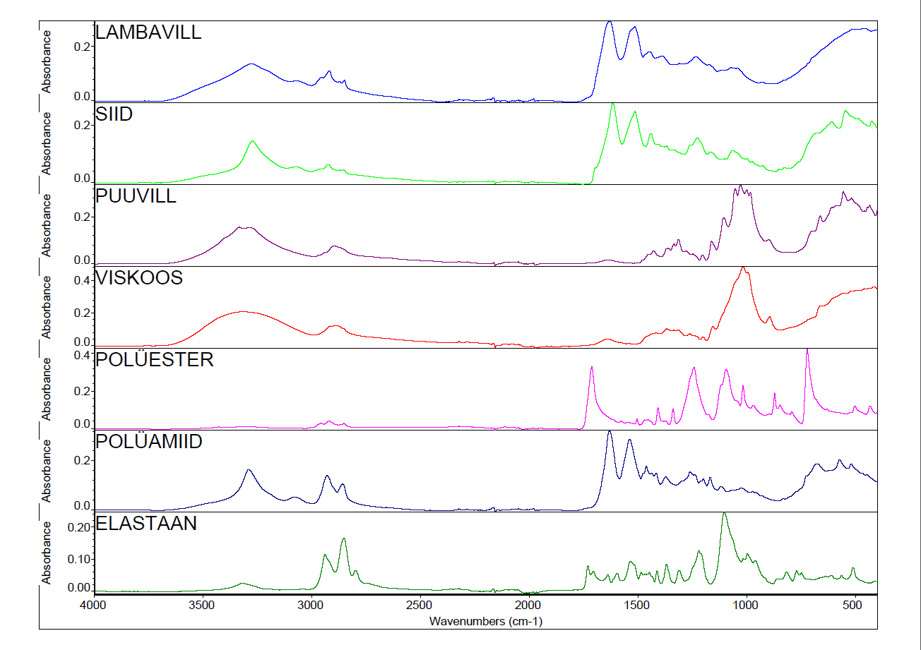 ill 3. ATR-FT-IR spectra of most important textile fibres.