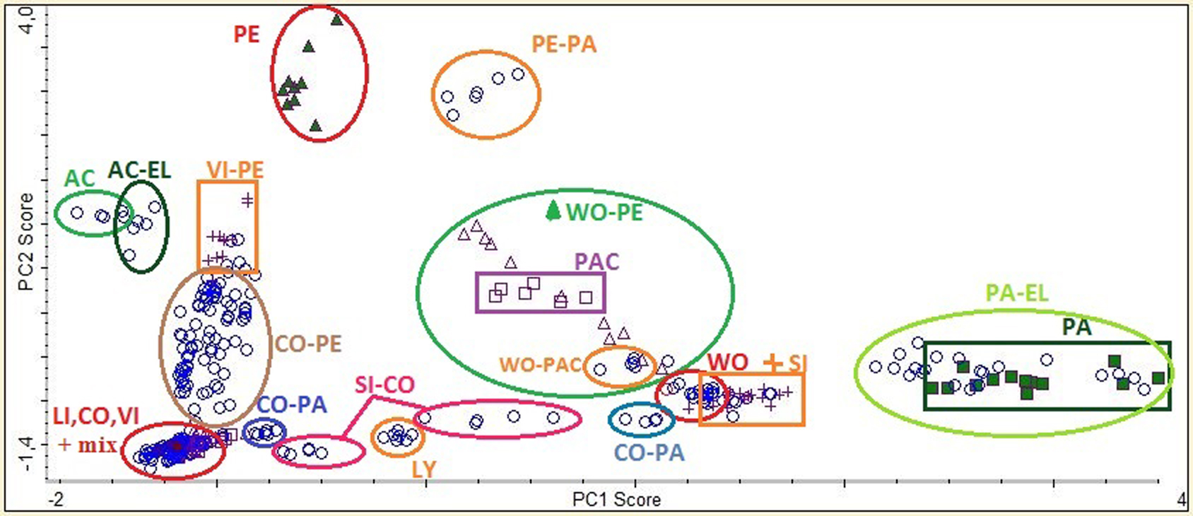 ill 4. PCA graph of textile samples using two principal components (PC1, PC2) PE - polyester, AC - acetate, LI - linen, CO - cotton, VI - viscose, PAC - poly-acrylic, LY - lyocell (Tenzel®), WO - lamb-wool, SI - silk, PA - polyamide, EL – elastane