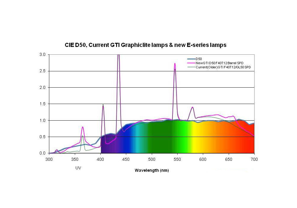 ill 5. Spectral distribution of different light sources. D50 is the recommended spectral distribution by the standards ISO 3664:2009, ISO 12646:2015