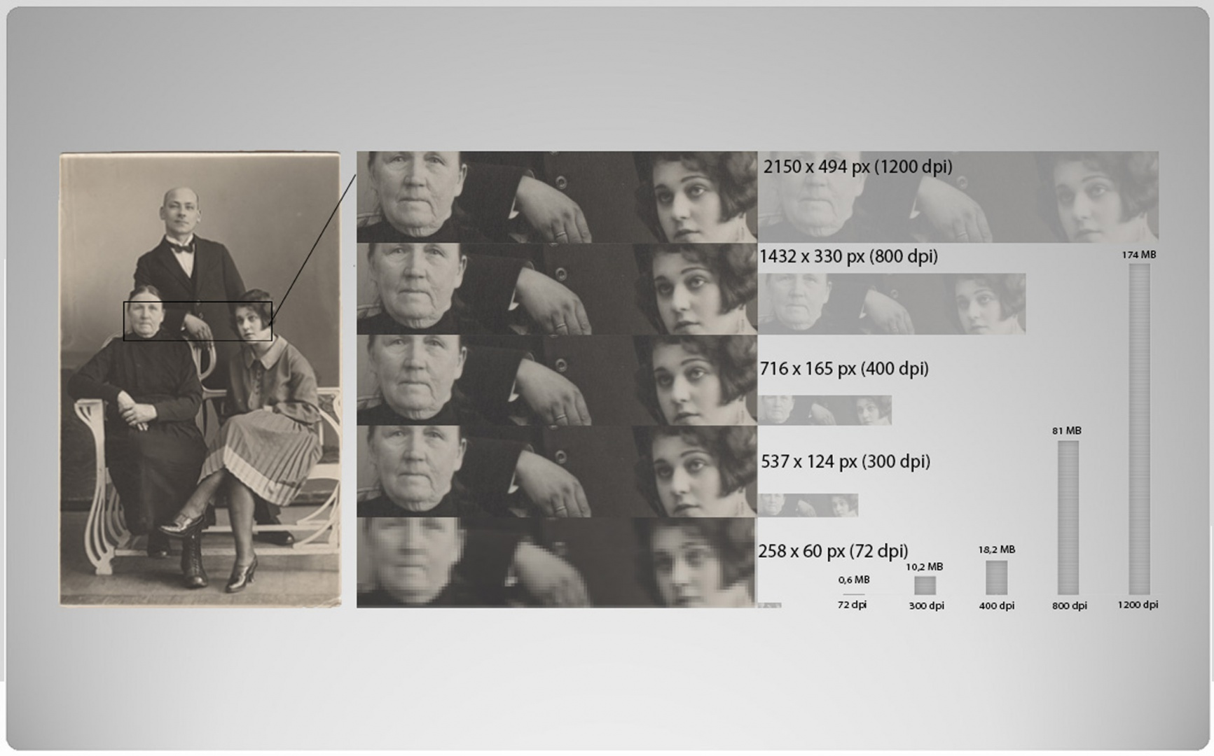 ill 7. Comparison of resolutions. Details scanned with different resolutions can be seen in the middle; they have been enlarged to equal the size of the biggest fragment (the upper one 1200 dpi). Their real sizes are on the right.  The graph shows how the 16-bit TIFF file data volume increases depending on the resolution. Gelatin silver photo on paper. August Rebane with his wife and mother-in-law (?)  Photographed by August Rebane about 1923, private collection.