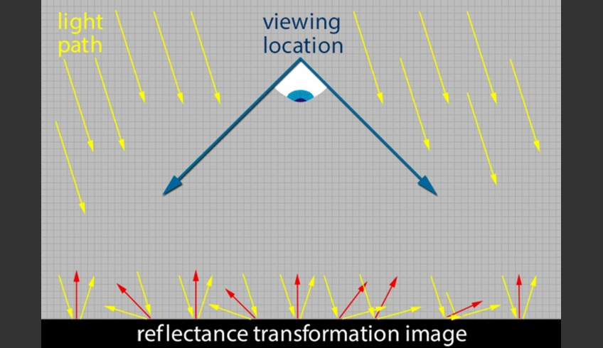 ill 7b. Figure shows the reflection information captured in the RTI.